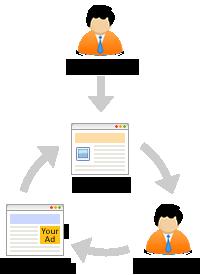 Remarketing Diagram